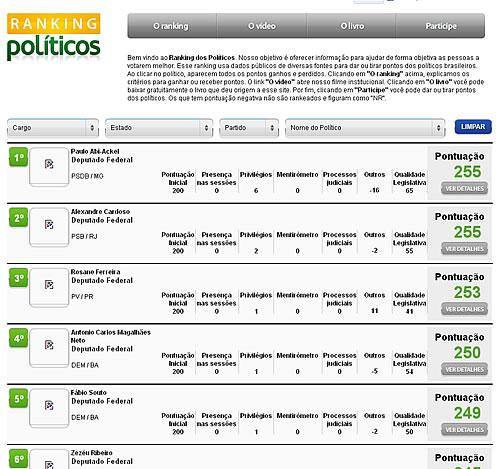 Ranking dos políticos.