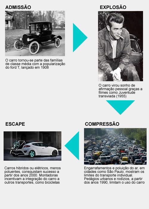 O ciclo do automóvel
